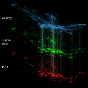 """Three Worlds"": A geolocation based visualization of a nation-wide mobile network. Three layers separate the groups with different socioeconomic status: the wealthy (top 10% total credit limit), the middle class (50~60% percentile) and the poor (bottom 10%). Those with top socioeconomic status are likely to have more intense and diverse communication patterns than other groups."